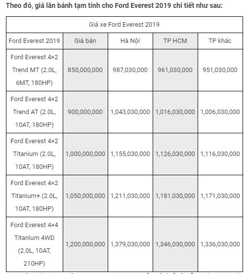Giá bán Ford Everest 2.0 Titanium đã được công bố mới nhất 2020
